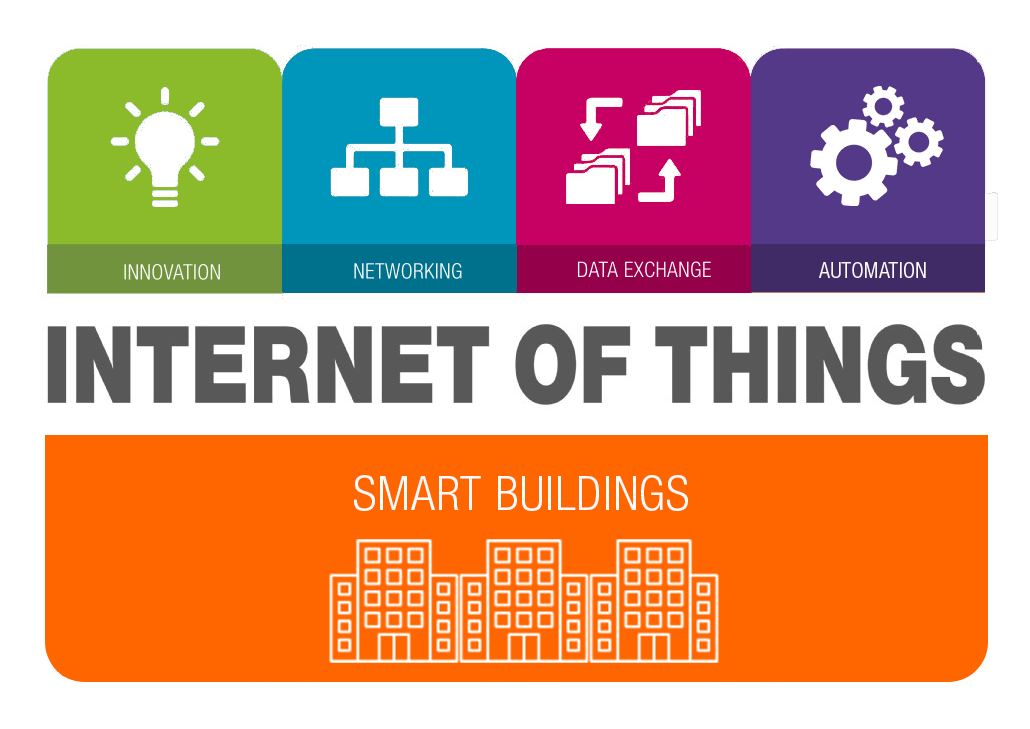 smart building iot data